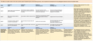 table for early pedagogy of experience complexity